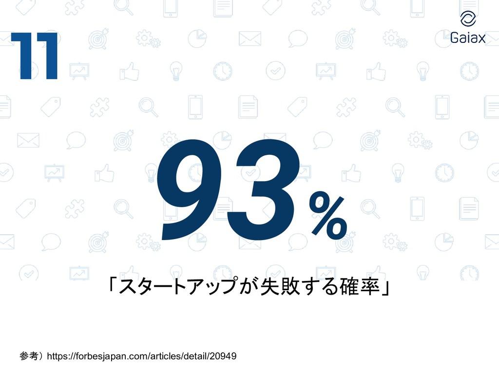 93% 11 「スタートアップが失敗する確率」 参考) https://forbesjapan...