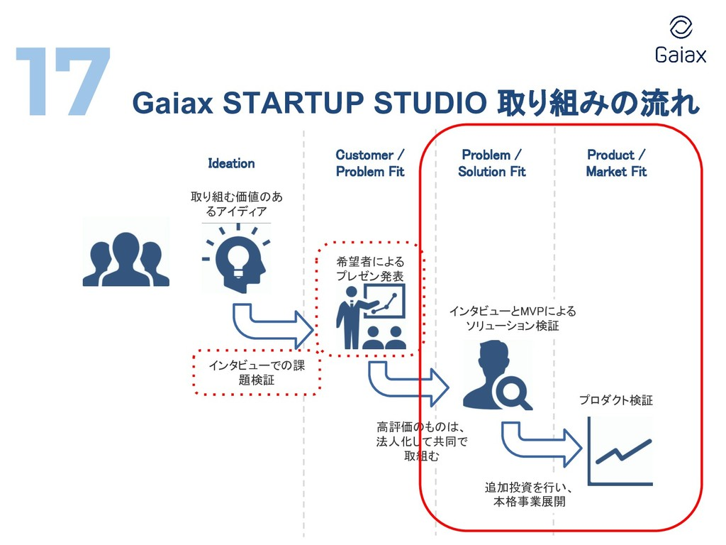 Gaiax STARTUP STUDIO 取り組みの流れ Ideation Customer ...