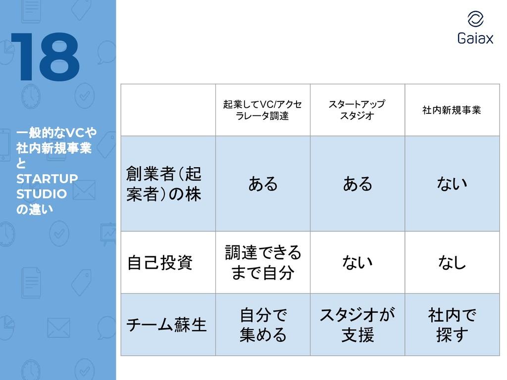 一般的なVCや 社内新規事業 と STARTUP STUDIO の違い 18 起業してVC/ア...