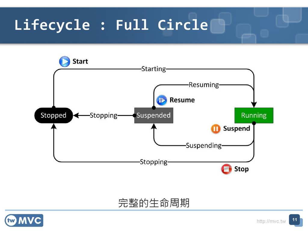 http://mvc.tw Lifecycle : Full Circle 11 完整的⽣命周期