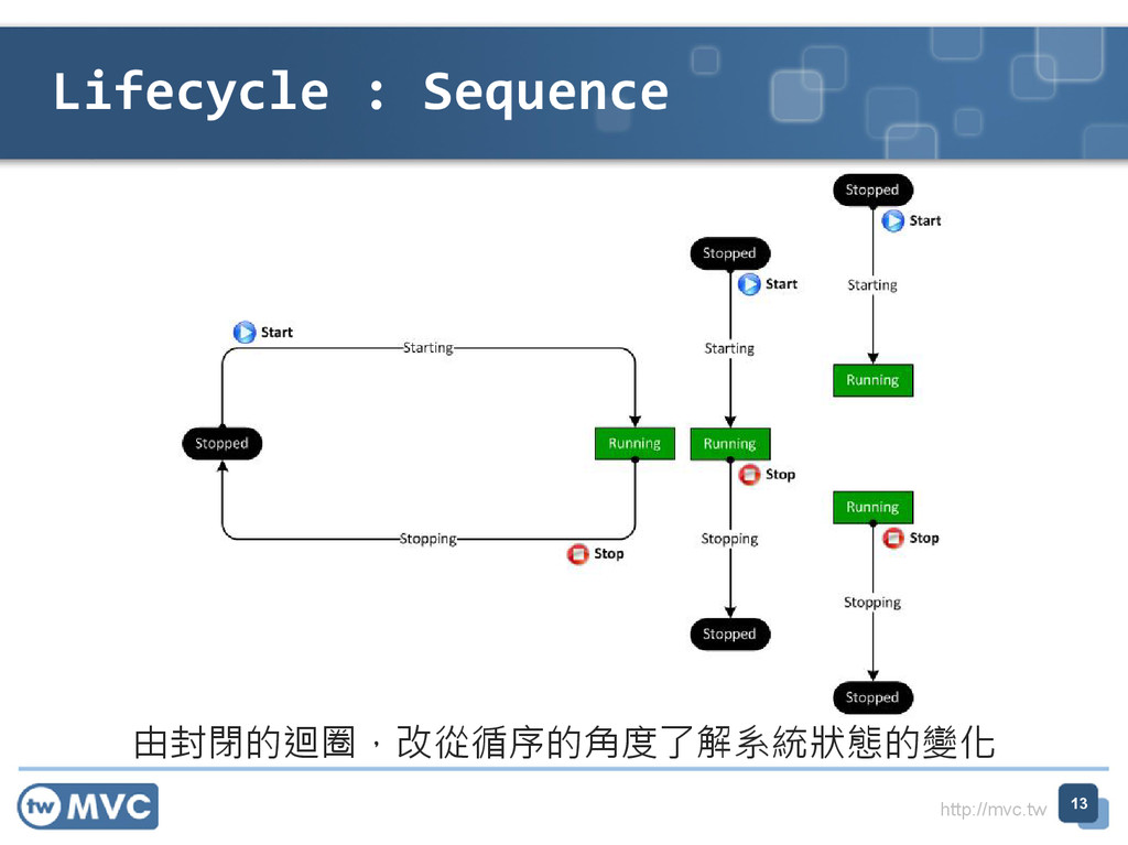 http://mvc.tw Lifecycle : Sequence 13 由封閉的迴圈,改從...