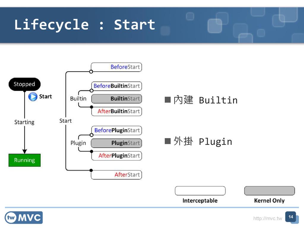 http://mvc.tw Lifecycle : Start 14  內建 Builtin...