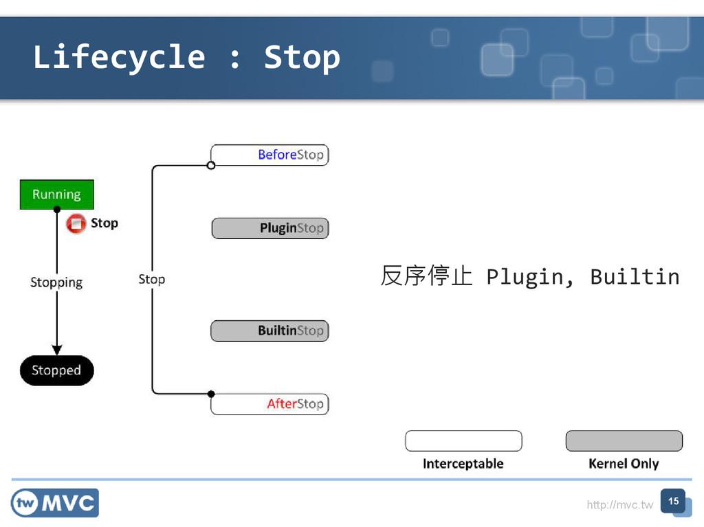 http://mvc.tw Lifecycle : Stop 15 反序停止 Plugin, ...