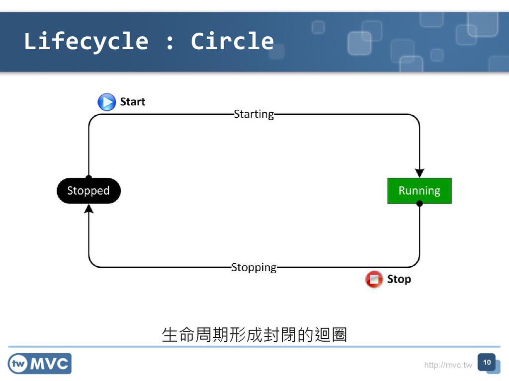 http://mvc.tw Lifecycle : Circle 10 ⽣命周期形成封閉的迴圈