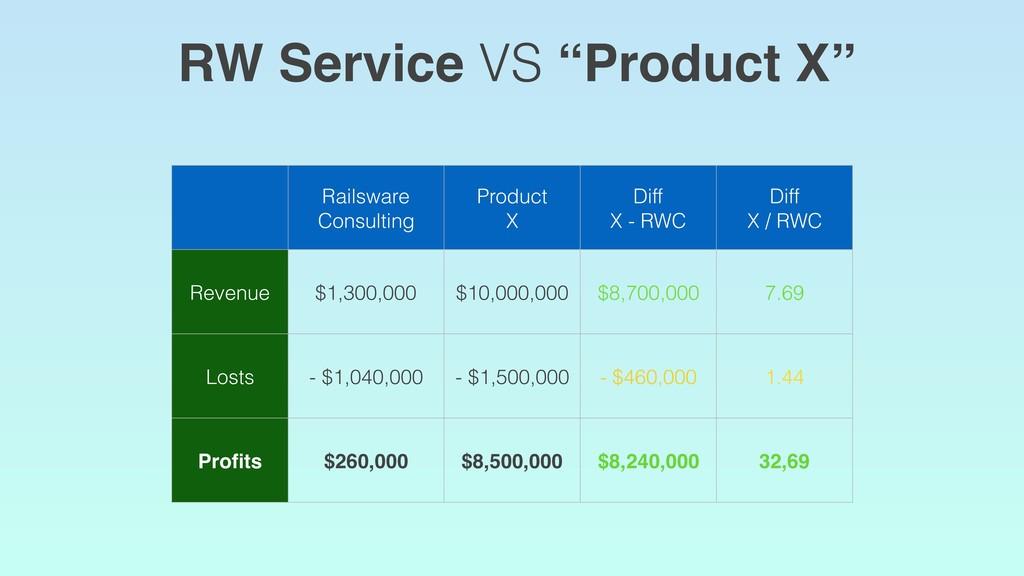Railsware Consulting Product X Diff X - RWC Dif...