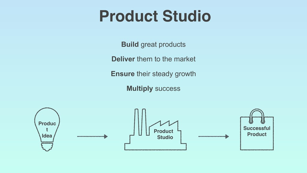 Build great products Deliver them to the market...