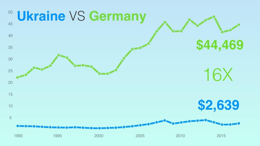 Ukraine VS Germany $44,469 $2,639 16X