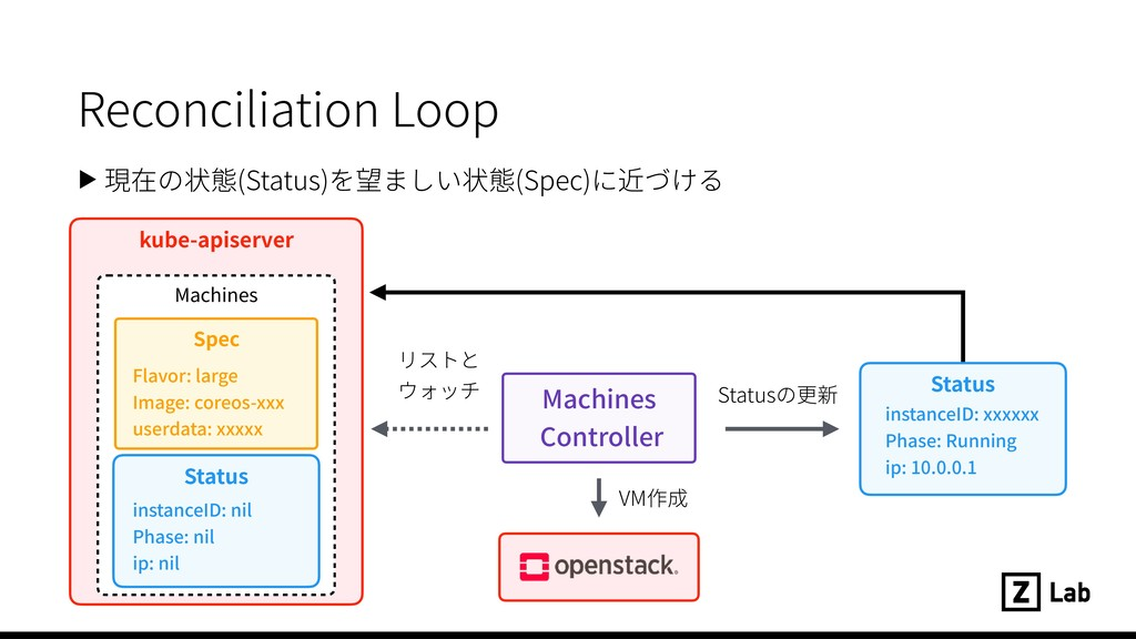 kube-apiserver Machines Status ▶ 現在の状態(Status)を...