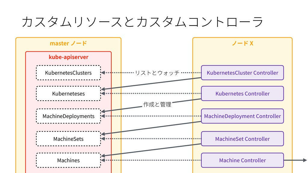 master ノード ノード X kube-apiserver KubernetesClust...