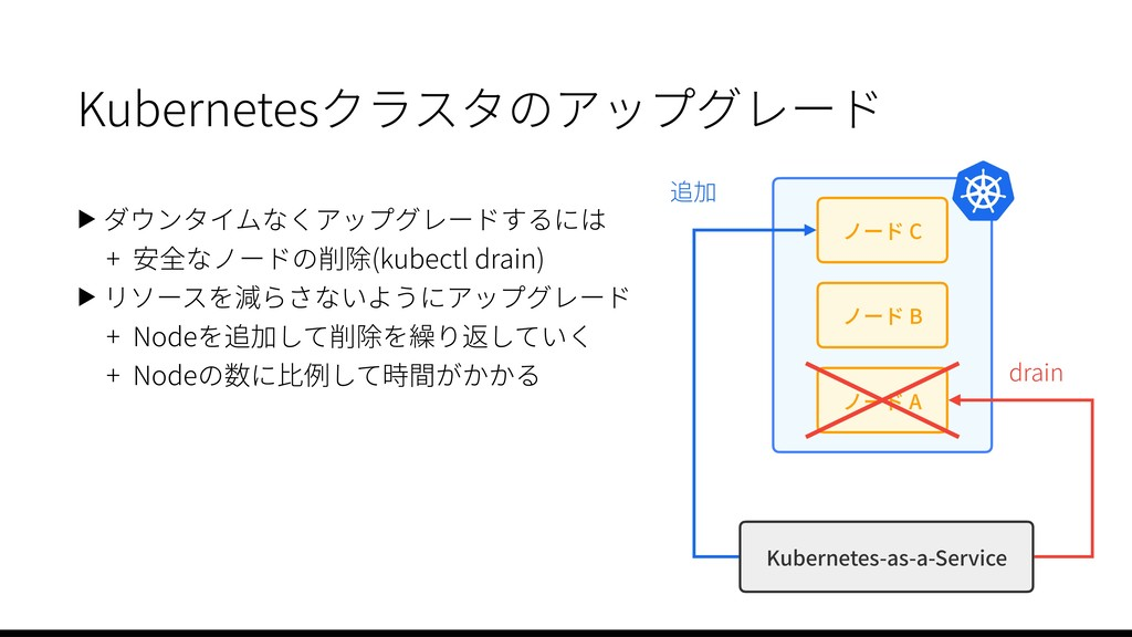 Kubernetes-as-a-Service ノード C ノード B ノード A drain...
