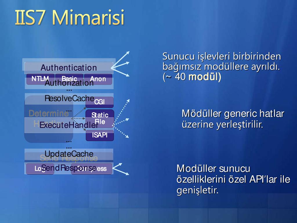 Send Response Log Compress NTLM Basic Determine...