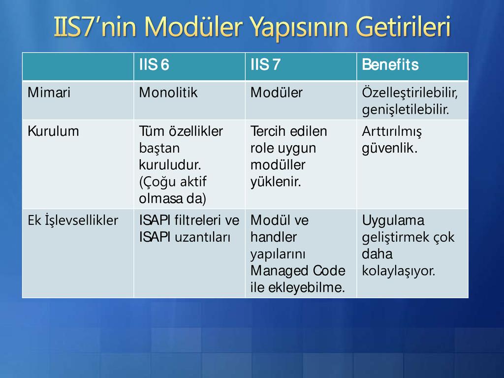 IIS 6 IIS 7 Benefits Mimari Monolitik Modüler K...