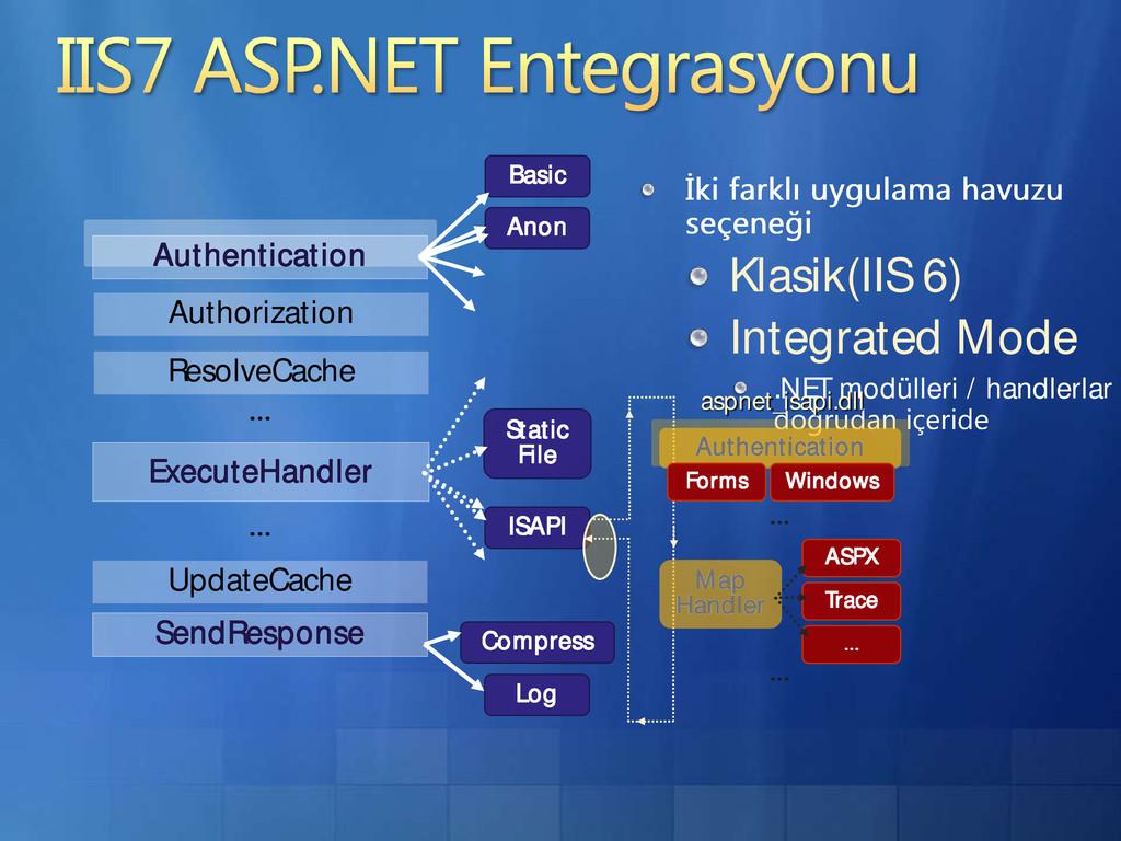 Klasik(IIS 6) Integrated Mode .NET modülleri / ...