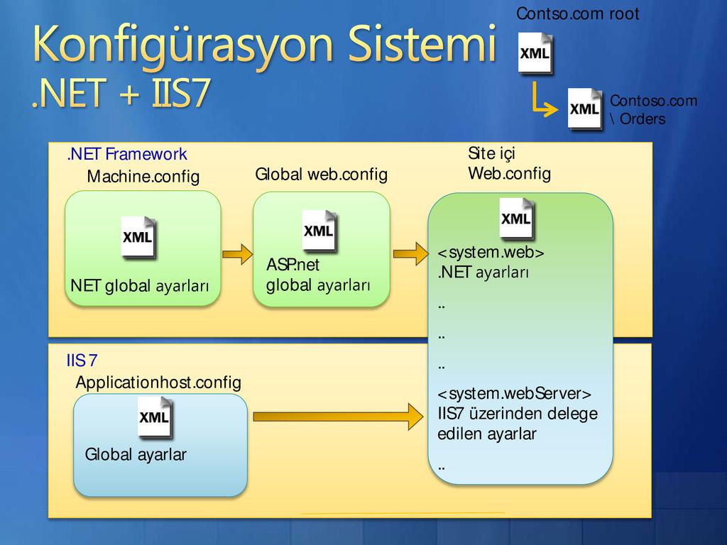 NET global ASP.net global Global ayarlar Contos...