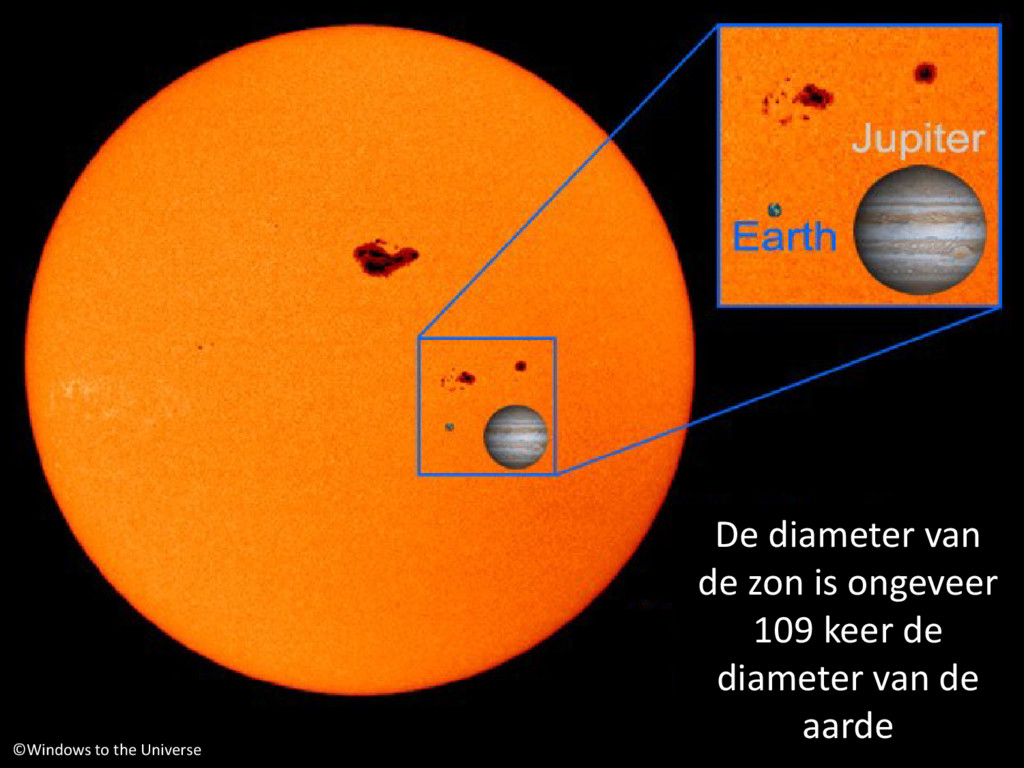 ©Windows to the Universe De diameter van de zon...