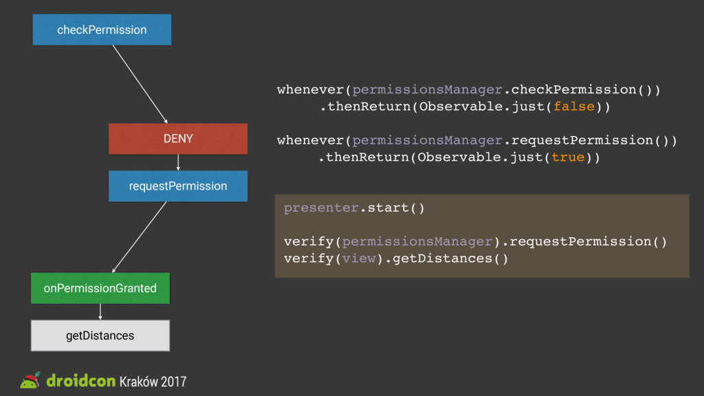 whenever(permissionsManager.checkPermission()) ...
