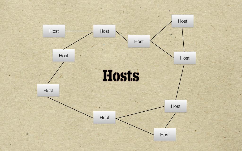 Hosts Host Host Host Host Host Host Host Host H...