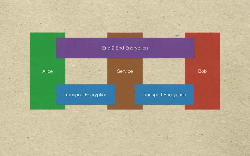 Alice Bob Service Transport Encryption Transpor...