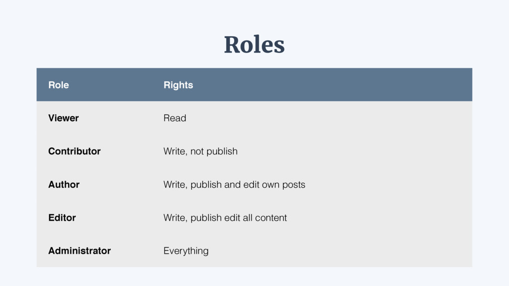 Roles Role Rights Viewer Read Contributor Write...