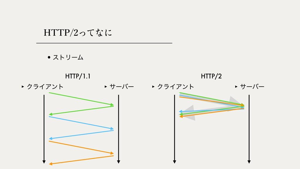 HTTP/2 •ετϦʔϜ ‣ ΫϥΠΞϯτ ‣ αʔόʔ ‣ ΫϥΠΞϯτ ‣ αʔόʔ H...