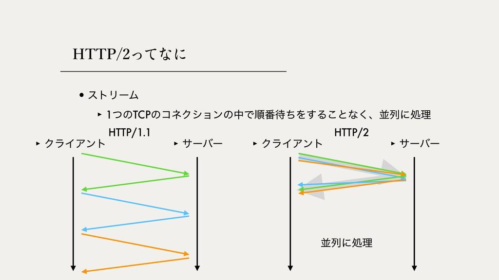 HTTP/2 •ετϦʔϜ ‣ ΫϥΠΞϯτ ‣ αʔόʔ ‣ ΫϥΠΞϯτ ‣ αʔόʔ ‣...