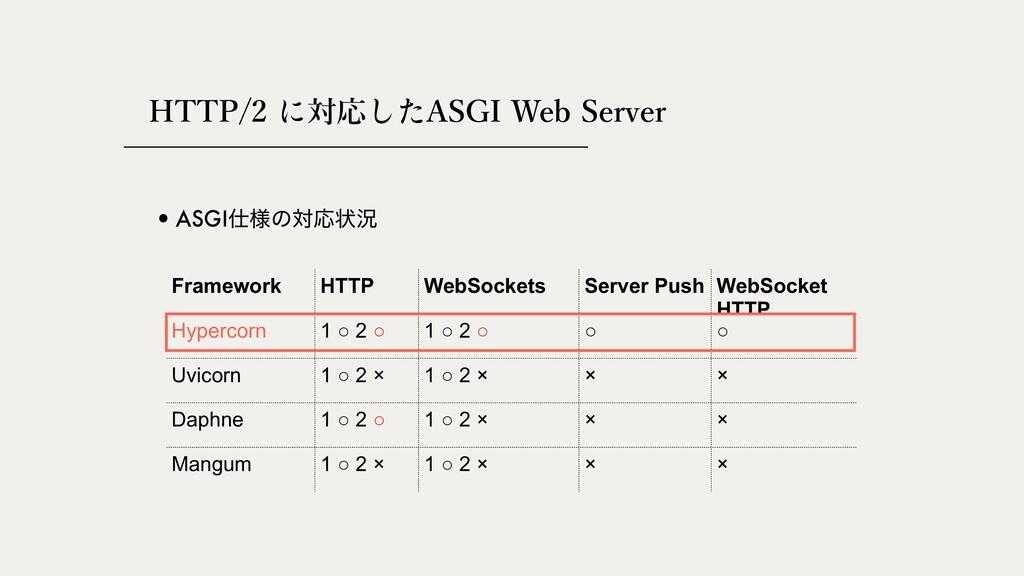 HTTP/2 対応 ASGI Web Server •ASGI༷ͷରԠঢ়گ Framewor...