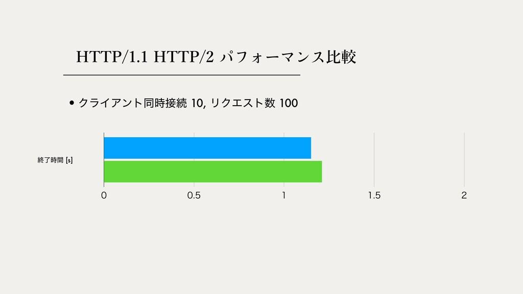HTTP/1.1 HTTP/2 ⽐較 ऴྃؒ [s]      •ΫϥΠΞ...