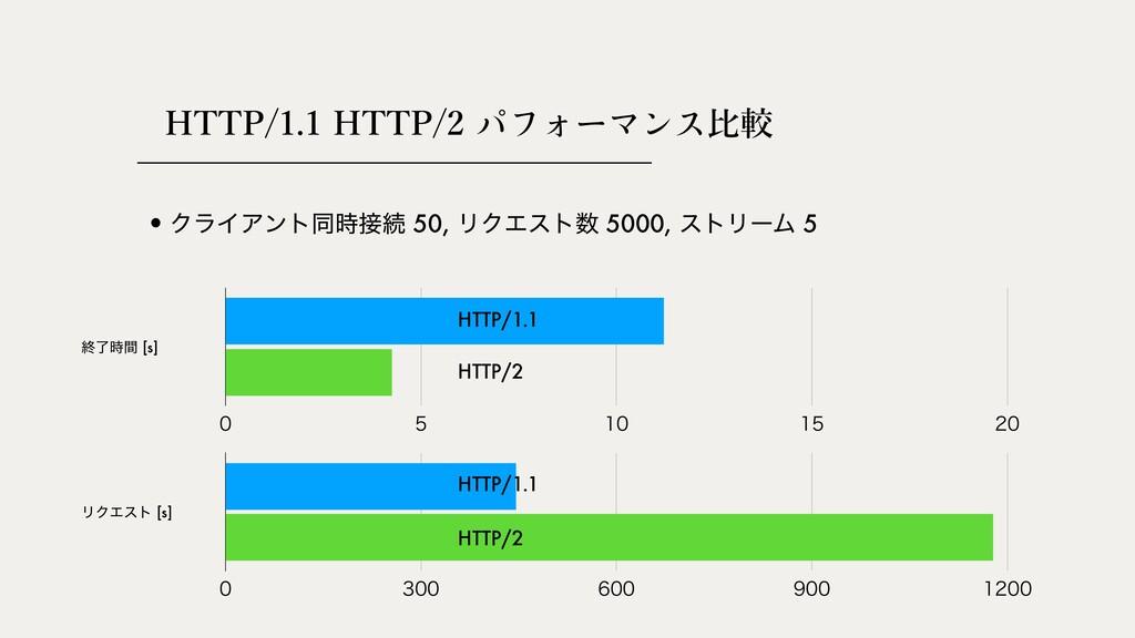 HTTP/1.1 HTTP/2 ⽐較      •ΫϥΠΞϯτಉଓ 50,...