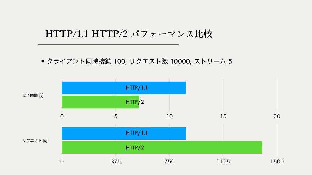 HTTP/1.1 HTTP/2 ⽐較      •ΫϥΠΞϯτಉଓ 100...