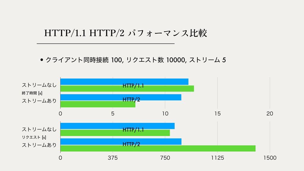 HTTP/1.1 HTTP/2 ⽐較 ετϦʔϜͳ͠ ετϦʔϜ͋Γ     ...