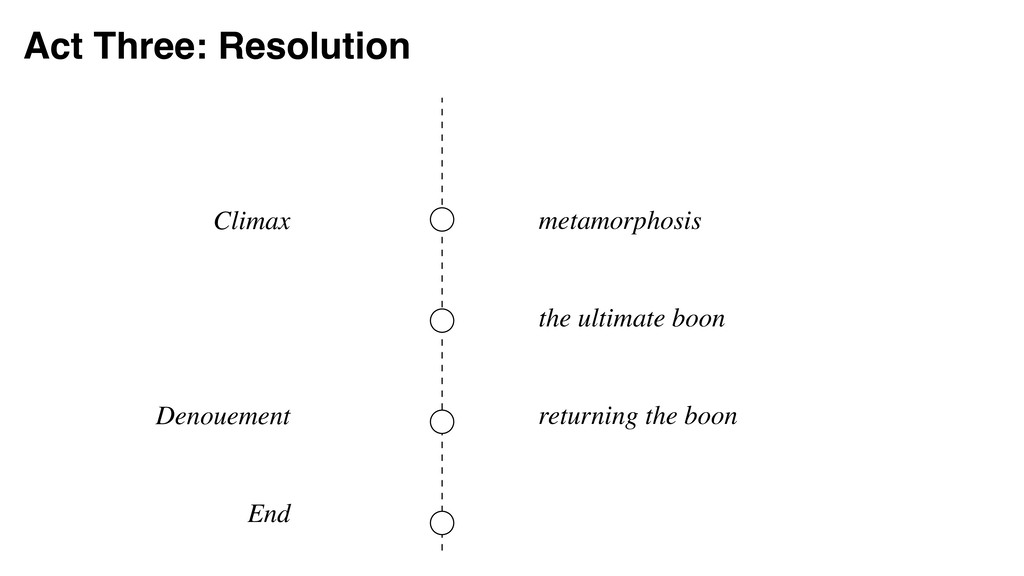 Act Three: Resolution Climax Denouement End met...