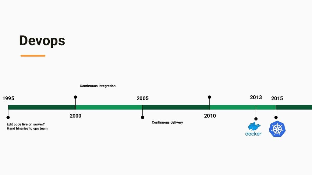 Devops 2010 2015 2000 Continuous Integration 20...