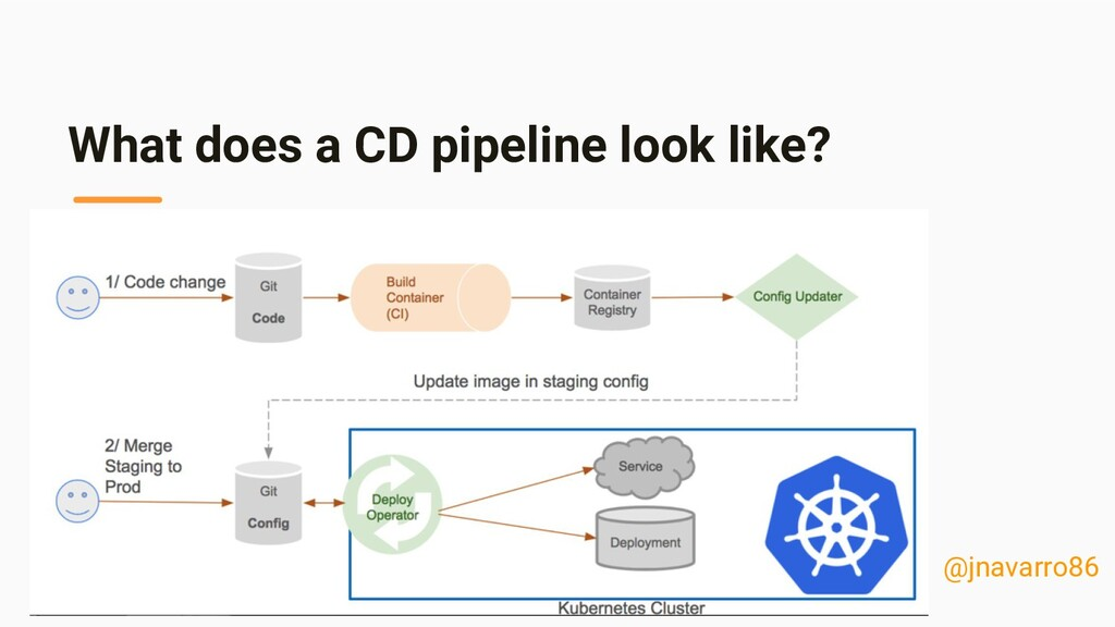 What does a CD pipeline look like? @jnavarro86