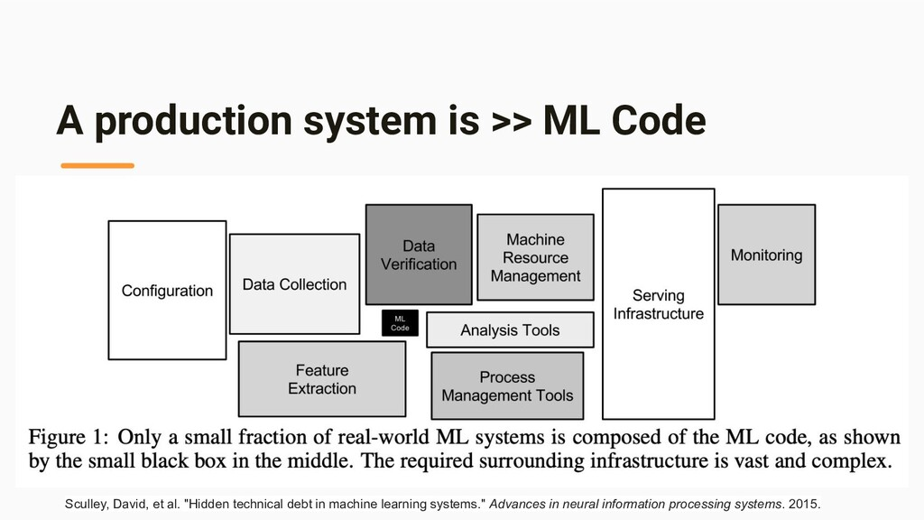 A production system is >> ML Code Sculley, Davi...