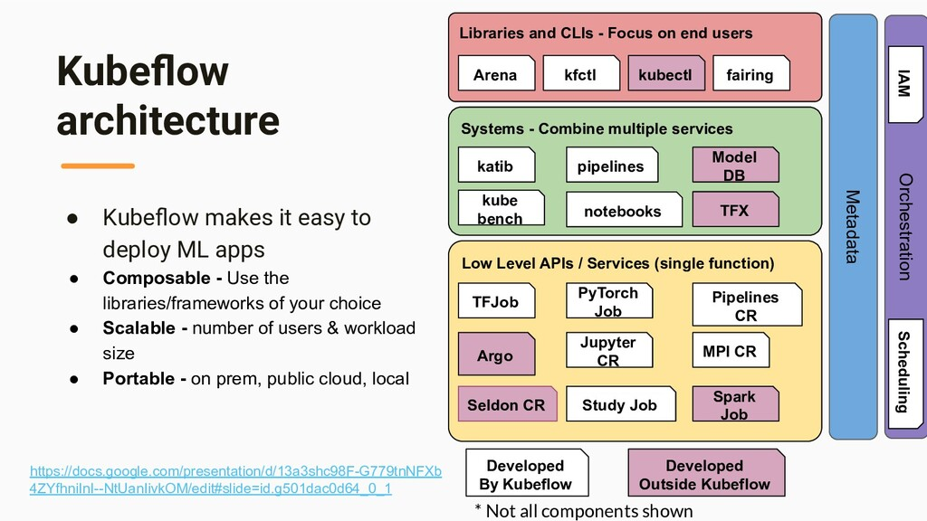 Kubeflow architecture ● Kubeflow makes it easy to...