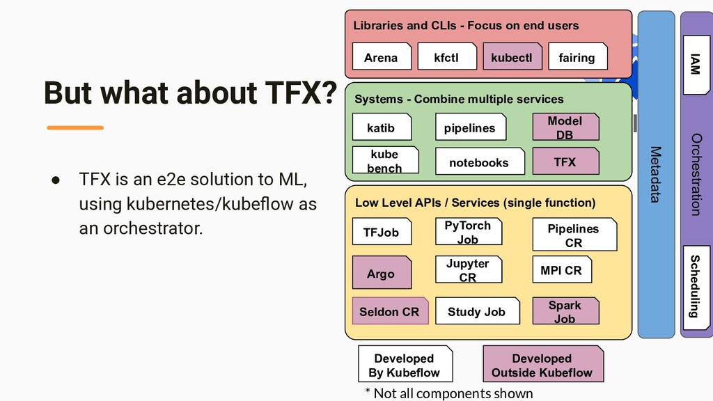 But what about TFX? Libraries and CLIs - Focus ...