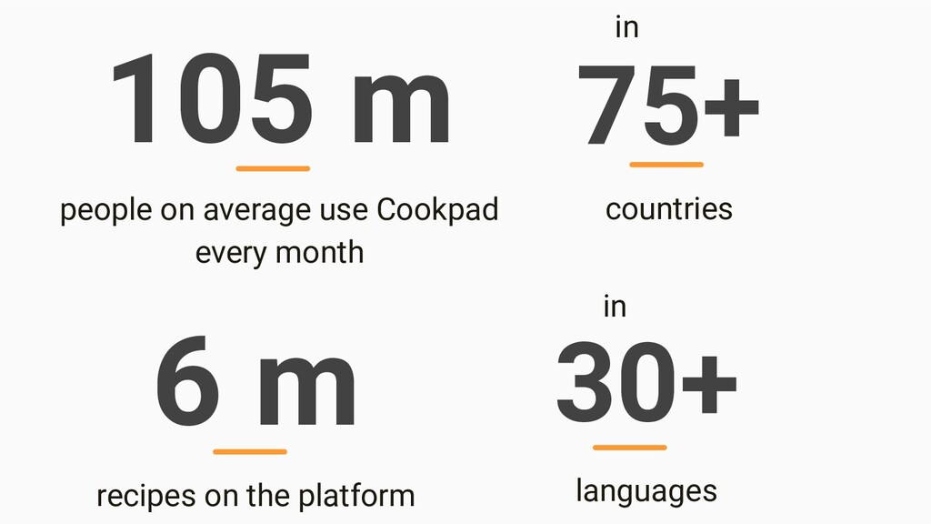 105 m people on average use Cookpad every month...