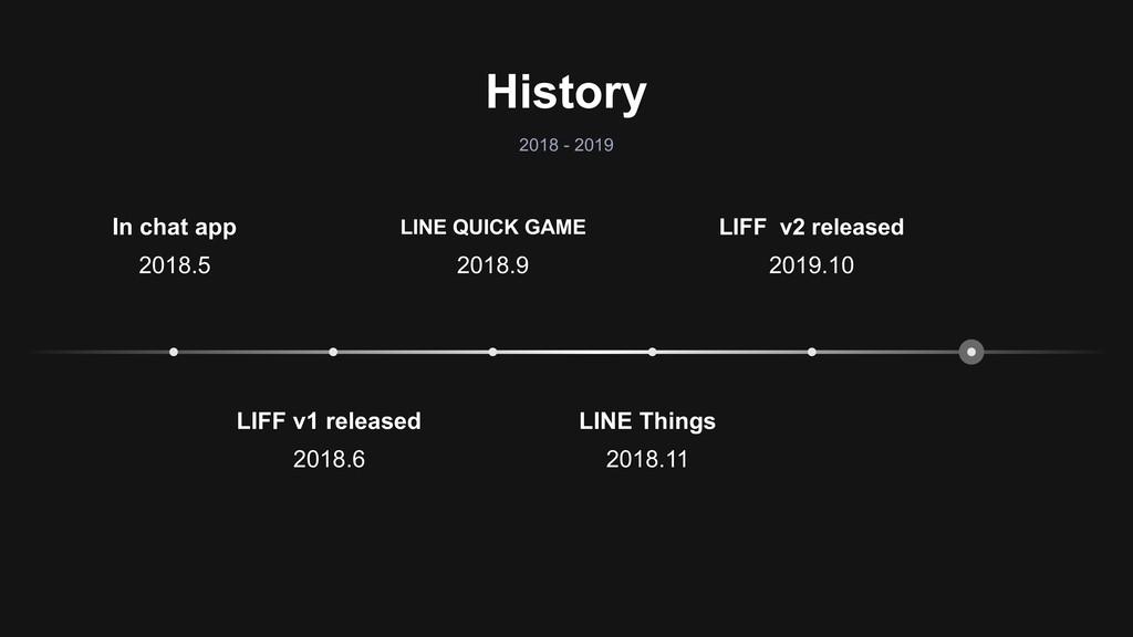 History 2018 - 2019 LINE Things 2018.11 LIFF v1...