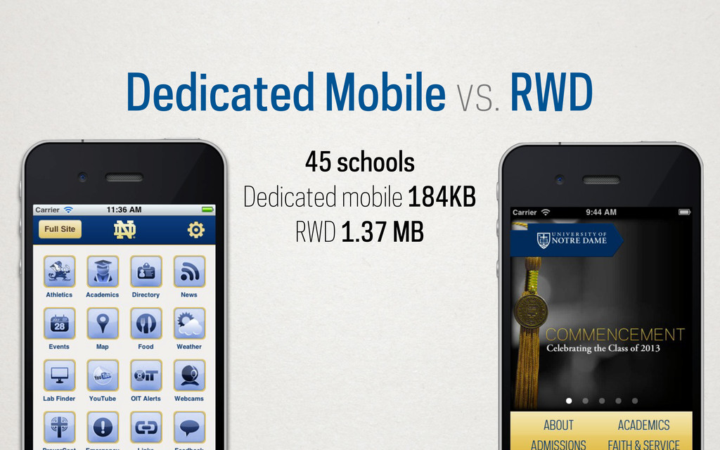 Dedicated Mobile vs. RWD 45 schools Dedicated m...