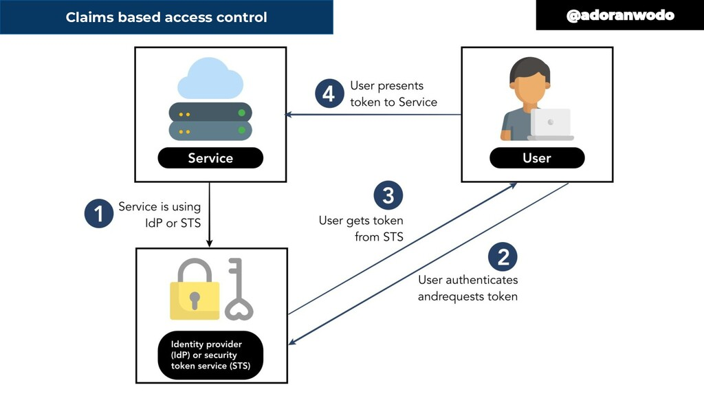 Claims based access control
