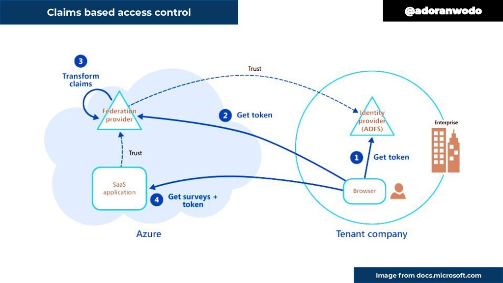 Claims based access control Image from docs.mic...