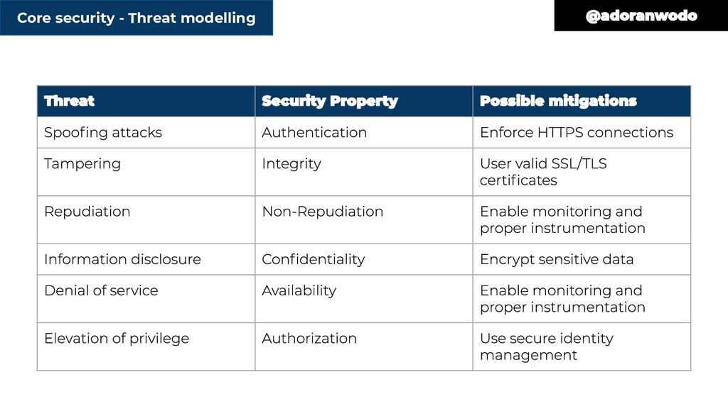 Core security - Threat modelling