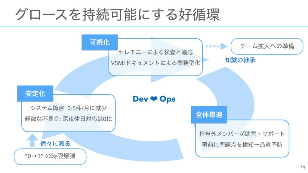 """ɹάϩʔεΛଓՄʹ͢Δ॥  Dev ❤ Ops  """"0→1"""" ͷݶര  ν..."""