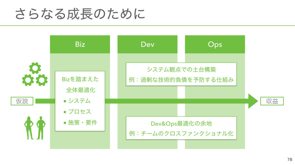ɹ͞ΒͳΔͷͨΊʹ  Ծઆ ऩӹ Dev&Ops࠷దԽͷ༨ ྫɿνʔϜͷΫϩεϑΝ...