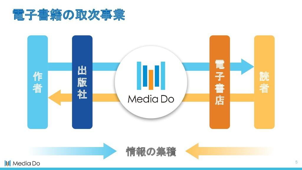5 作 者 電 子 書 店 読 者 情報の集積 出 版 社 電子書籍の取次事業