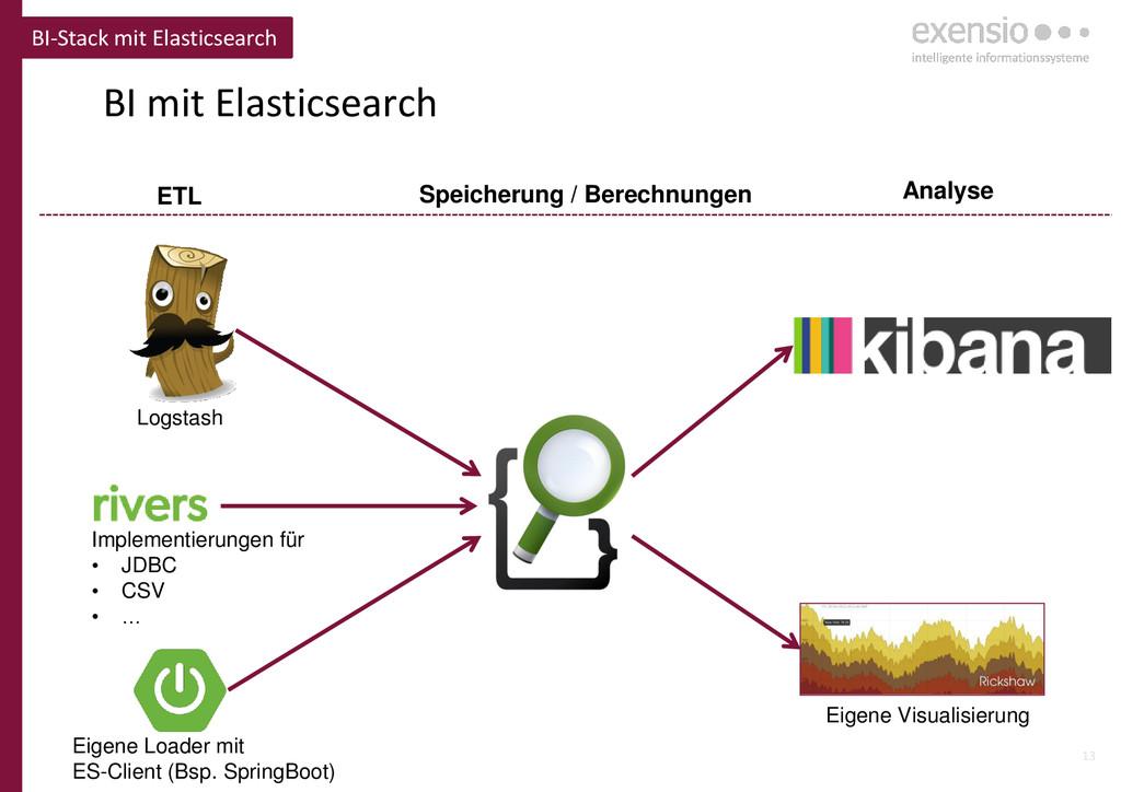 13 BI mit Elasticsearch BI-Stack mit Elasticsea...