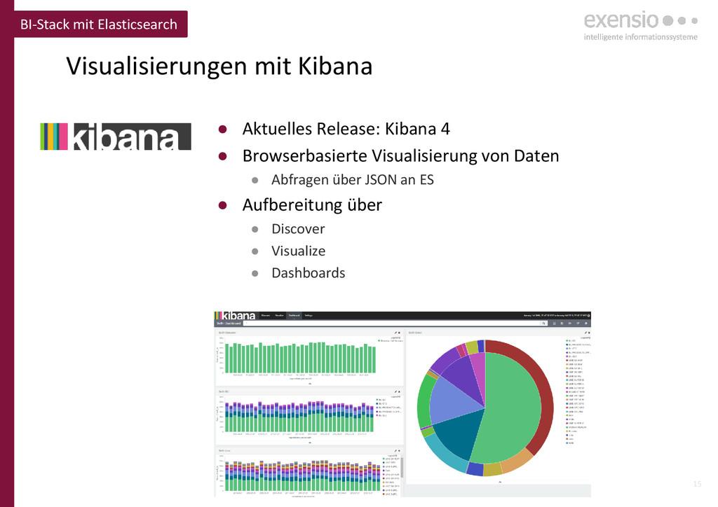 15 Visualisierungen mit Kibana BI-Stack mit Ela...
