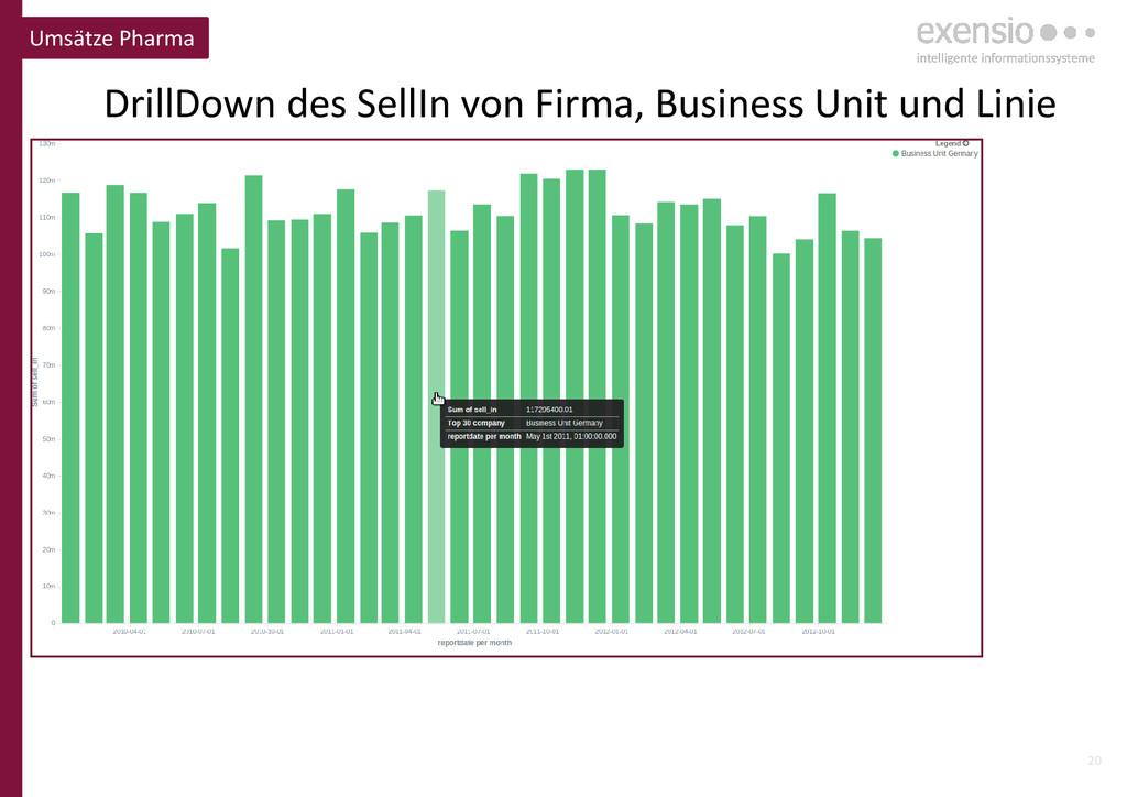 20 DrillDown des SellIn von Firma, Business Uni...