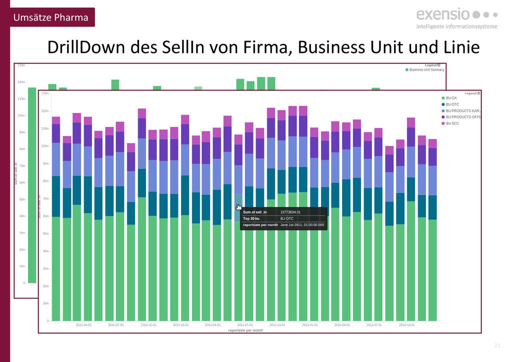 21 DrillDown des SellIn von Firma, Business Uni...