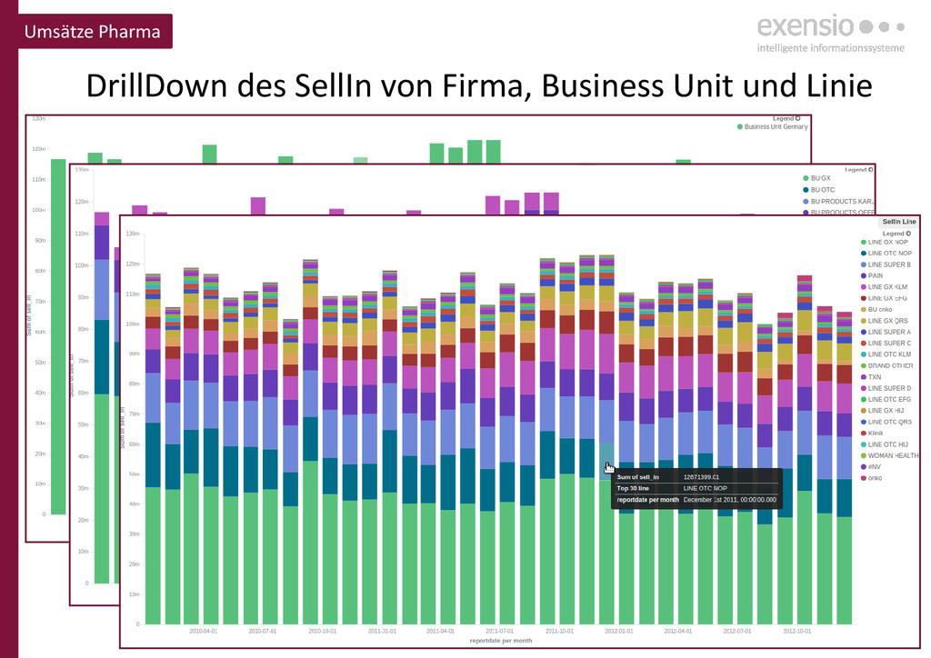 22 DrillDown des SellIn von Firma, Business Uni...